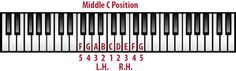 Beginners Piano Course--middle C position