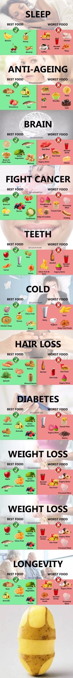Best and worst FOOD