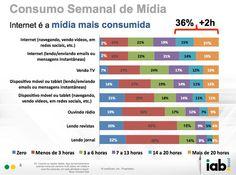 Internet supera TV e jornal como mídia mais consumida no Brasil, diz estudo.
