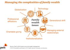PwC's Personal Financial Services Leader, Brittney Saks, offers three considerations for tax and wealth planning in 2016: http://bit.ly/1Ykjlr5