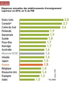 #Lechiffredujour 1,5% du PIB dans l'éducation. La France sous la moy. de l'OCDE http://www.alternatives-economiques.fr/universite--une-selection-qui-ne-dit-pas-son-nom_fr_art_1345_71285.html … @AlterEcoMag