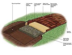 http://highstreetmarket.blogspot.com/2012/06/diy-antique-brick-pathway.html?utm_source=feedburner