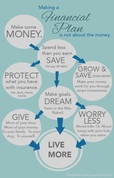 It's not about the Money… Financial Plan – Finance tips, saving money, budgeting planner Financial Quotes, Financial Peace, Financial Planner, Financial Literacy, Financial Goals, The Plan, How To Plan, Wealth Management, Money Management