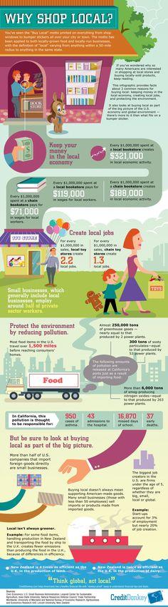 Infografik: Warum man (fast) immer lokal kaufen sollte.
