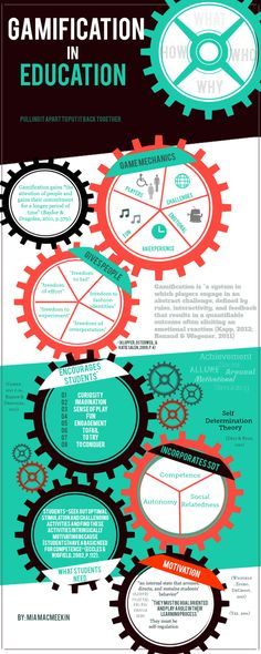The Gears of Gamification in Education Infographic - e-Learning Infographics E Learning, Blended Learning, Learning Theory, Learning Quotes, Instructional Technology, Instructional Design, Educational Technology, Instructional Strategies, Educational Leadership