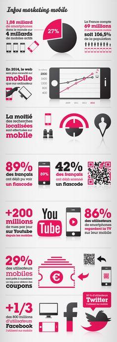 caconcept-alexis-cretin-graphiste-montpellier-actualites-creation-digitalmobile-communication-concept-charte-graphique-7 Marketing Mobile, Digital Marketing, Social Media Trends, Social Media Marketing, Mobiles, Web Design, Web News, Mobile Responsive, Le Web