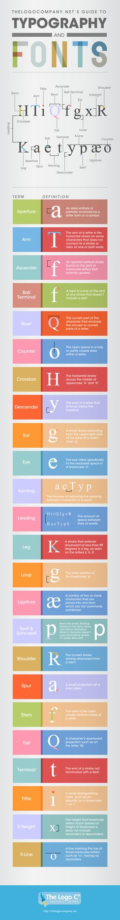 Typography and font definitions. Did you know that there were this many parts that make up a font?