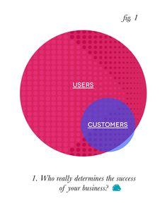 Visual #design for Marketing Strategies fb post #business