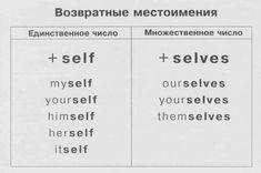 Возвратные местоимения | Грамматика в таблицах | Английский язык