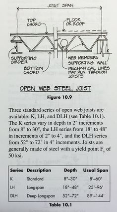 Image Steel Joist System For Term Side Of Card Are Test