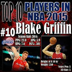 Griffin clearly emphasized improving his mid range game this off season and it has paid off very well for the Clippers. Defenders now need to key in on Griffin and play him tight because of his newly found perimeter game which in turn creates much more space for the offense to move. I used to claim that Griffin was the most overrated player in the NBA, but if anything his ranking on this list is an underrating for the 50% shooter. http://www.prosportstop10.com/top-10-best-nba-players-2015/