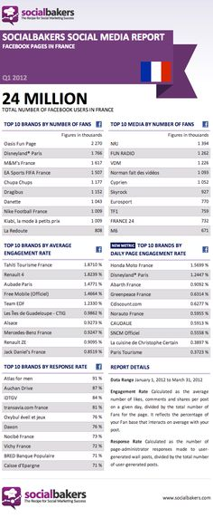 Facebook : La france en chiffres.  Facebook french users report.  #infographics