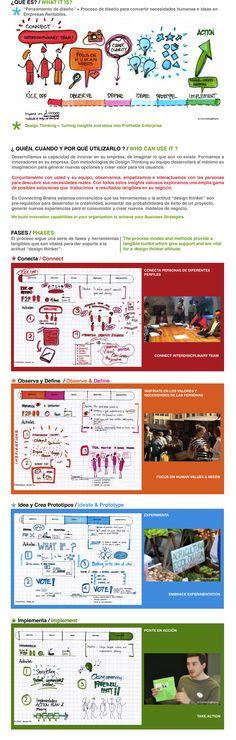What design thinking is? #albertobokos