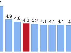 Die Schweiz hat die vierthöchste Kindersterblichkeit in Westeuropa