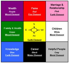 Eight Aspirations Feng Shui.  Use this as the initial map you use when deciding where to placement your furniture.