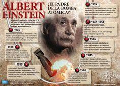 #Infografia #AlbertEinstein ¿El padre de la #BombaAtomica ? vía @Candidman  El científico alemán fallecido el 18 de abril de 1955 tuvo relación con la creación de esta arma de destrucción.  Aquí la historia.