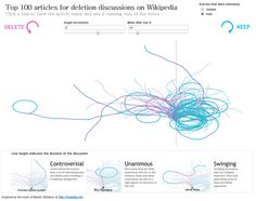Top 100 articles for deletion discussions on WIkipedia | Tableau Zen