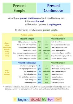 Present Simple oder Present Continuous - Learning English - Technologie English Vocabulary List, Teaching English Grammar, English Grammar Worksheets, English Writing Skills, English Verbs, Grammar And Vocabulary, English Language Learning, Grammar Lessons, English Sentences