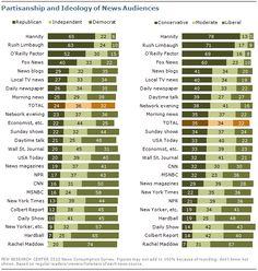Chart: Partisanship and Ideology of News Audiences RiseUpTimes.org - Conservative? Liberal? Republican? Democrat?