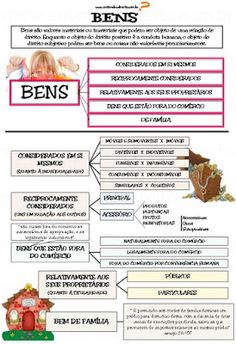 BENS são as coisas materiais ou imateriais que têm valor econômico e que podem servir de objeto ...