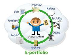Excellent Rubric for Using Digital Portfolios in Class