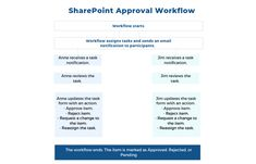How to Get Started with SharePoint Workflows #SharePoint2019 #SharePoint2016 #SharePoint2013 #SharePoint #projectmanagement #projects #PPM #PMO #BrightWork #PPMsoftware  #workflow #SharePointworkflows