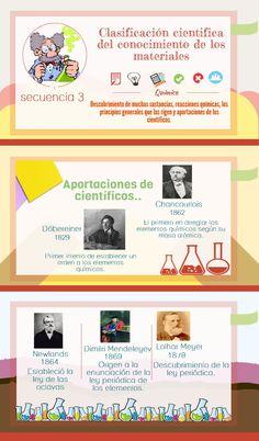Clasificación cientifica del conocimiento de los materiales | Created in #free @Piktochart #Infographic Editor at www.piktochart.com