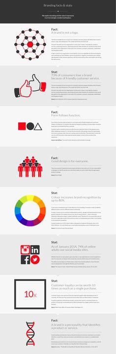 8 branding facts and statistics (infographic) Logo Design Inspiration, Icon Design, Simple Designs, Cool Designs, Simple Tats, Marketing Communications, Personal Branding, Statistics, Pattern Design