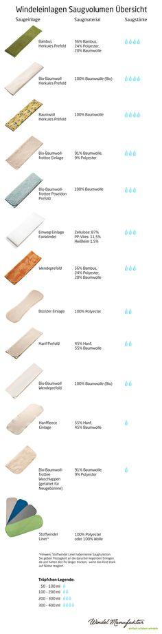 3 lagig Stoffwindeln Saugeinlage 100/% Baumwolle Windeleinlage Pocketwindel Hosen
