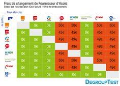 Un tableau récapitulatif des frais de résiliation chez les fournisseurs d'accès à Internet