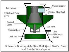 Rice Husk Quasi-Gasifier Stove With Side-in Steam Injector Rocket Heater, Rocket Stoves, Cooking Stove, Fire Cooking, Cooking Beets, Stove Heater, Stove Oven, Rocket Stove Design, Diy Rocket