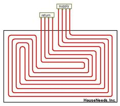 Radiant PEX In Floor Heat Tubing Layout In Cement Slab with 1 Manifold - Typical Layout Pex Plumbing, Heating And Plumbing, Heated Concrete Floor, Concrete Floors, Hydronic Heating, Underfloor Heating, Garage Construction, Basement Flooring Options, Radiant Floor