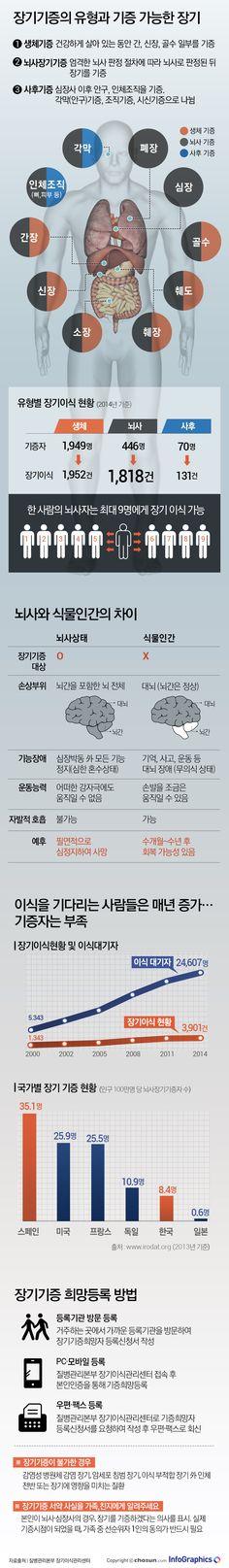 뇌사자 장기기증, 9명의 생명 살릴 수 있다 - Today's InfoGraphics