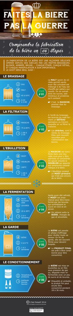 La fabrication de la bière | L'Oeil Rotatif Milk Shakes, Beer Tasting, Beer Bar, Beer Types, More Beer, Belgian Beer, Home Brewing Beer, Wine And Liquor, Brew Pub