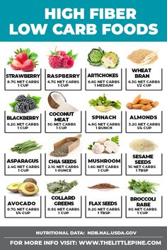 *NEW* Your complete and total list of high fiber low carb foods -- from keto sna., *NEW* Your complete and total list of high fiber low carb foods -- from keto sna. *NEW* Your complete and total list of high fiber low carb foods --. High Fiber Low Carb, High Protein Low Carb, High Fibre, High Fiber Snacks, High Fiber Meals, High Fiber Recipes, High Fiber Breakfast, Foods High In Fiber, Foods High In Protein