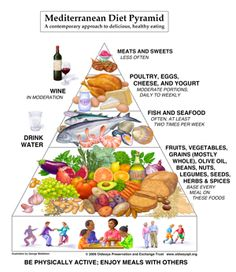 The Mediterranean Diet Pyramid consists of a heart-healthy eating plan. The Mediterranean Food Pyramid is widely used to adapt healtier eating habits. Mediterranean Diet Pyramid, Mediterranean Diet Recipes, Mediterranean Style, Mediterranean People, Weight Loss Diet Plan, Healthy Weight Loss, Lose Weight, Reduce Weight, Weight Watcher