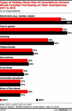 Smartphones Hit the Holidays—Users open up to purchases in wider variety of categories
