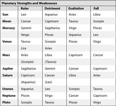 Astrology forecasts, daily planetary forecasts, moonlight messages by Divine Harmony and Gloria Star Astrology Planets, Zodiac Signs Astrology, Vedic Astrology, Zodiac Art, Gemini And Sagittarius, Gemini And Cancer, Part Of Fortune, Planet Energy, Dwarf Planet