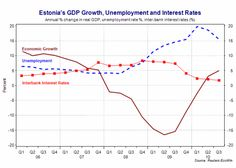 An economics analysis of Estonia prior to adopting the euro.