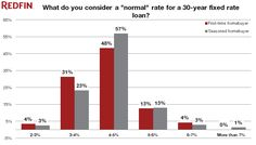 83% of Homebuyers Think a Mortgage Rate Below 5% is Normal - Research Center | Redfin