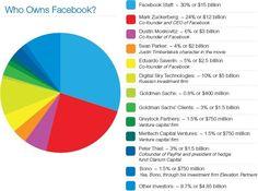 Кто владеет Фейсбуком. 5789.jpg (614×456)