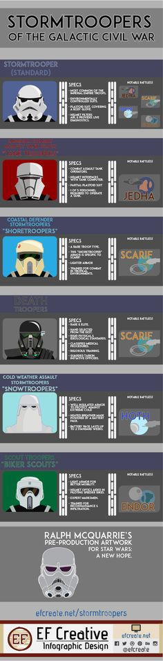 Our latest infographic has been released! #branding #VectorArt #visualidentity #graphics #graphicdesign #icon #icons #illustration #illustrator #adobe #adobeillustrator #flatdesign #lineart #minimal #design #infographics #infographic #infographicdesign #visualization #visualinformation #education #Starwars #RogueOne #Stormtrooper #shoretroopers #Deathtrooper #Scouttrooper #Snowtrooper #Tanktrooper