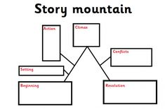 Story Mountain Template | 15 Best Story Mountain Images Teaching Ideas Teaching Cursive