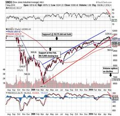 Interesting Market News And Views From Global Financial Markets