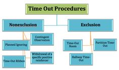 Timeout procedures cheat sheet