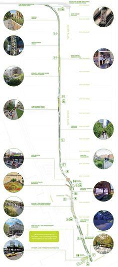The High Line, New York City linear park #sustainableurbandesign #urbanplanning
