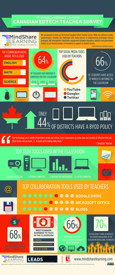 MindShare Learning presents its results for the 3rd Annual Canadian EdTech Teacher Survey #EdTech #Teacher #Infographic #Canada #Classroom