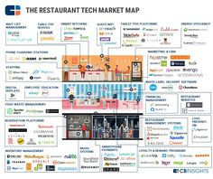 4.28.17-restaurant-tech-map.jpg (911×768)