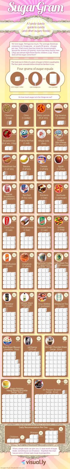 So, how much sugar is in the things we eat? A handy dandy guide to candy and other sugary foods.   http://healthproductsforyou.com