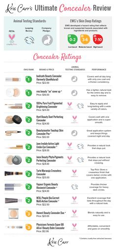 Find out how your concealer ranks for safety with Kris Carr and EWG, as they team up for another natural and cruelty-free beauty review!